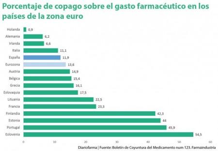 Porcentaje-de-copago-sobre-gasto-farmaceutico-paises-euro-01